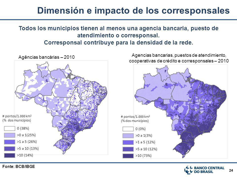 Corresponsal contribuye para la densidad de la rede.