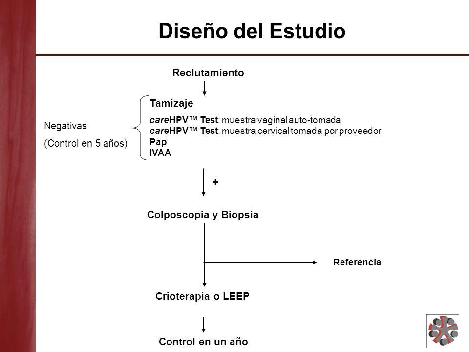 Diseño del Estudio + Reclutamiento Tamizaje Colposcopia y Biopsia
