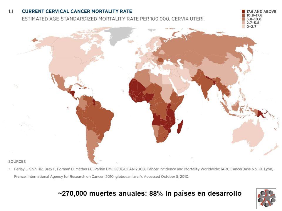 ~270,000 muertes anuales; 88% in países en desarrollo