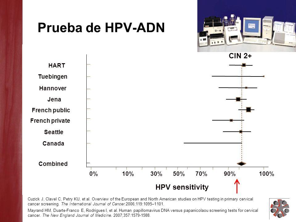 Prueba de HPV-ADN CIN 2+ HPV sensitivity HART Tuebingen Hannover Jena