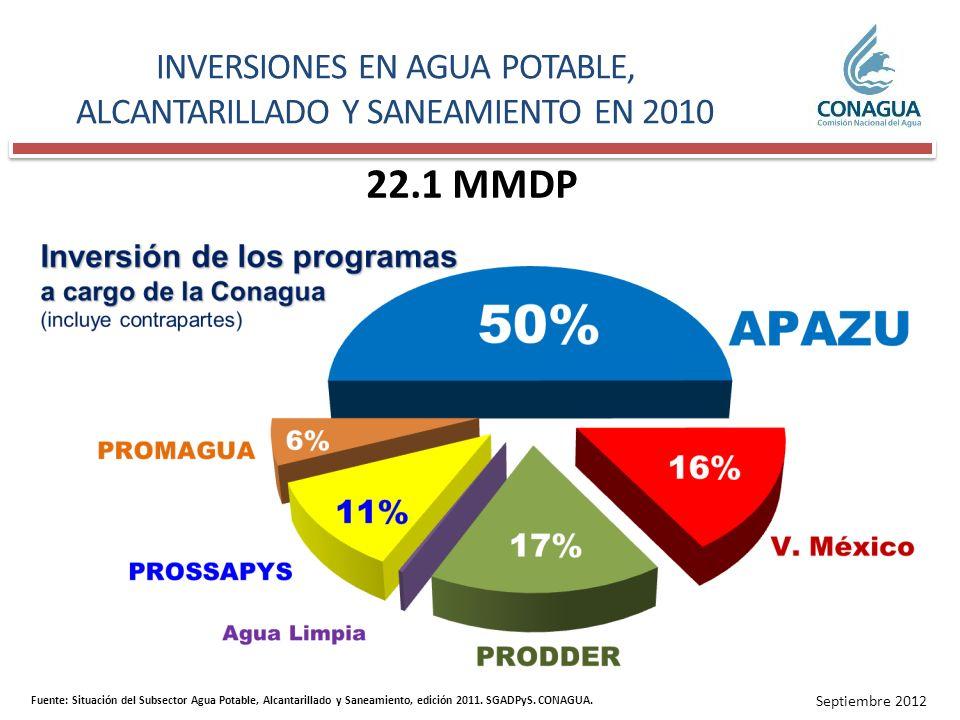 INVERSIONES EN AGUA POTABLE, ALCANTARILLADO Y SANEAMIENTO en 2010