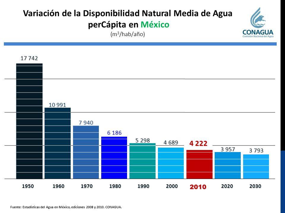 Variación de la Disponibilidad Natural Media de Agua