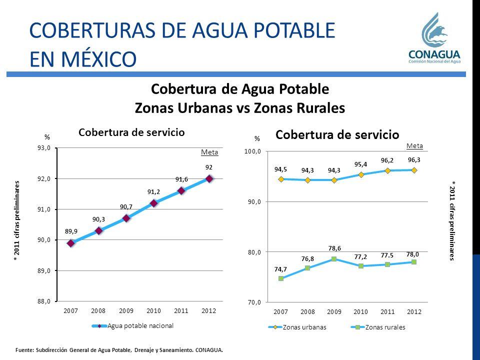 Cobertura de Agua Potable Zonas Urbanas vs Zonas Rurales
