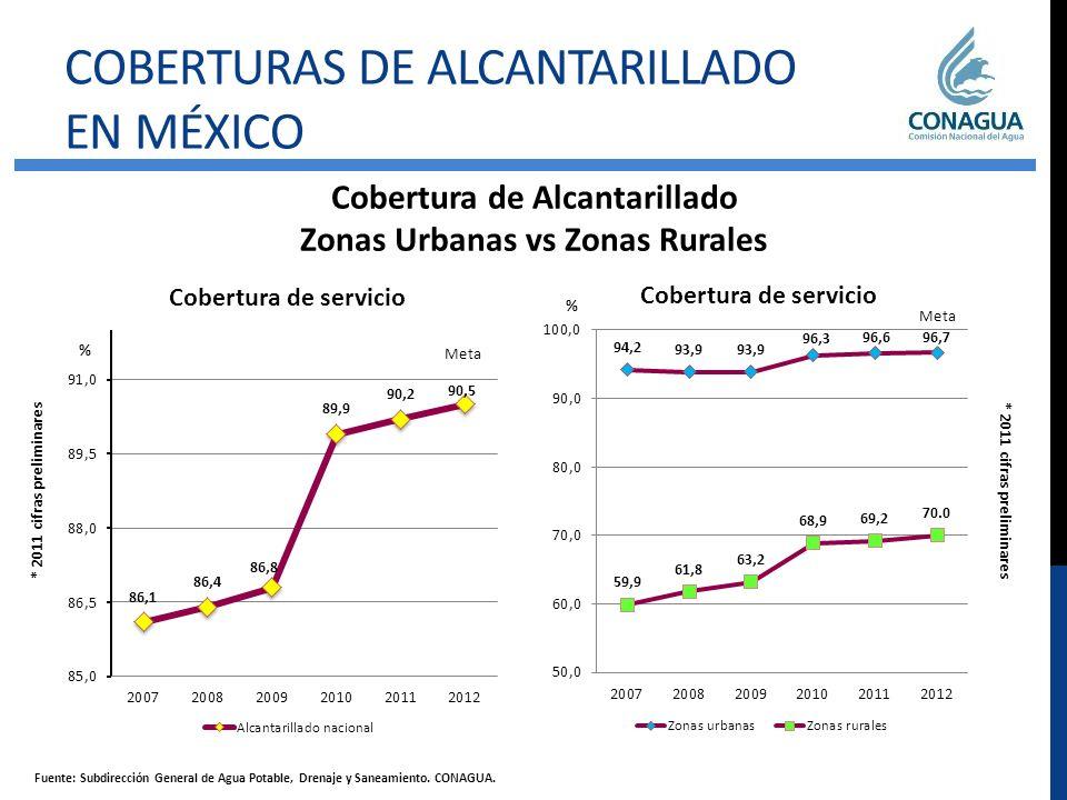 Cobertura de Alcantarillado Zonas Urbanas vs Zonas Rurales