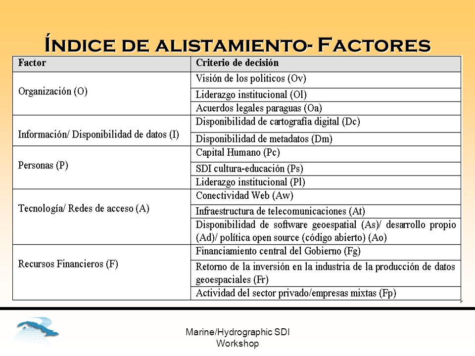 Índice de alistamiento- Factores