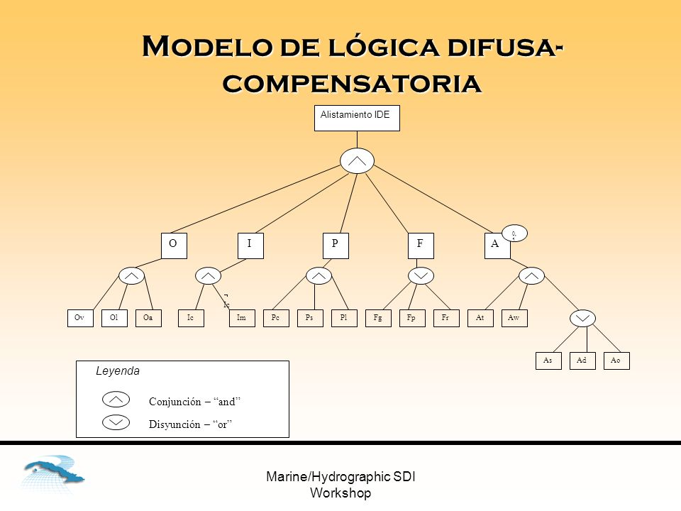 Modelo de lógica difusa-compensatoria