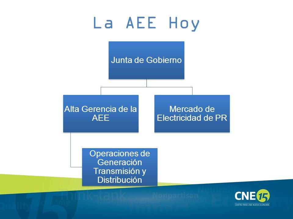 La AEE Hoy Junta de Gobierno Alta Gerencia de la AEE