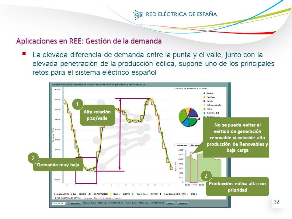Alta relación pico/valle Producción eólica alta con prioridad