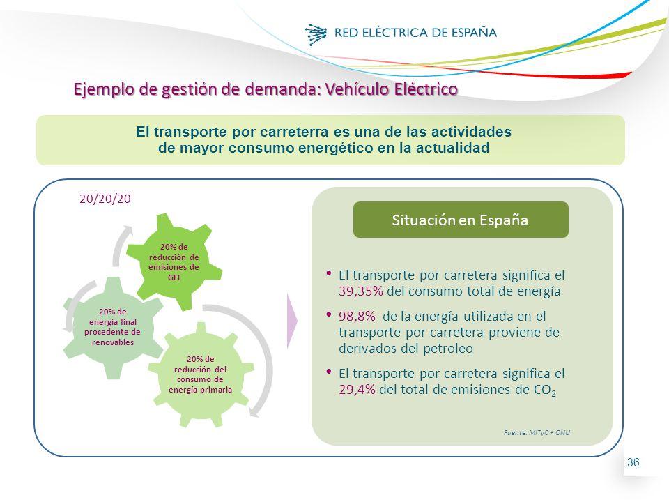 Ejemplo de gestión de demanda: Vehículo Eléctrico