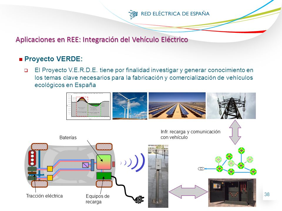 Aplicaciones en REE: Integración del Vehículo Eléctrico