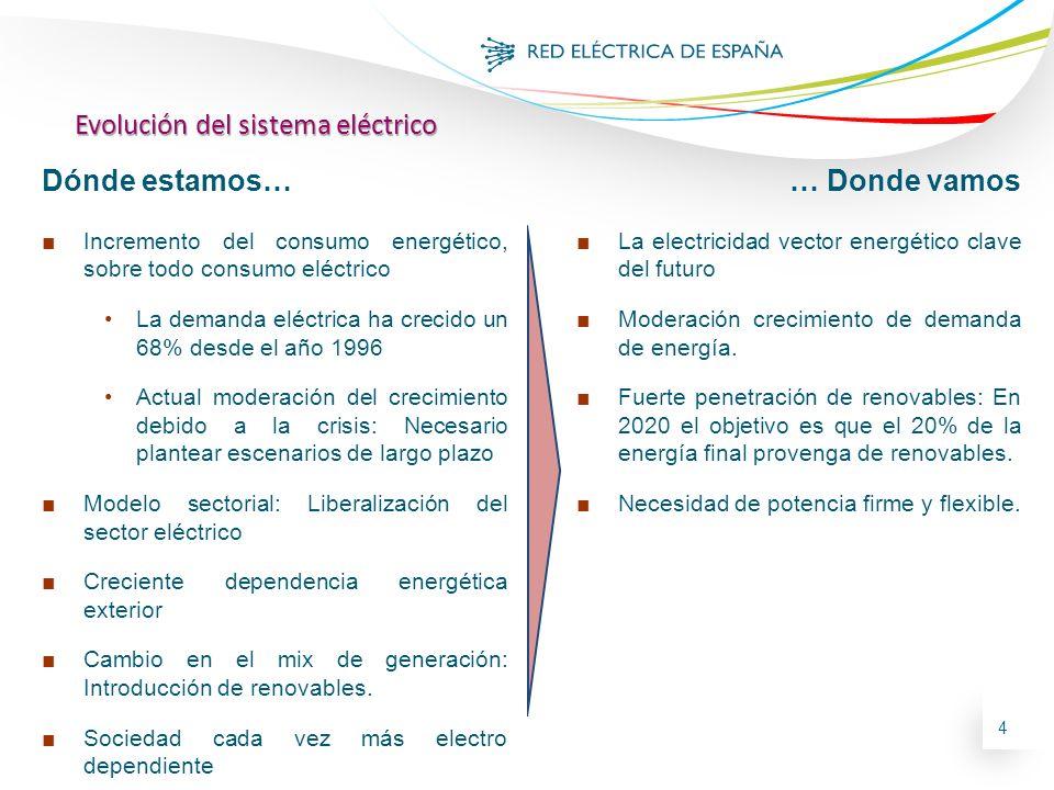 Evolución del sistema eléctrico