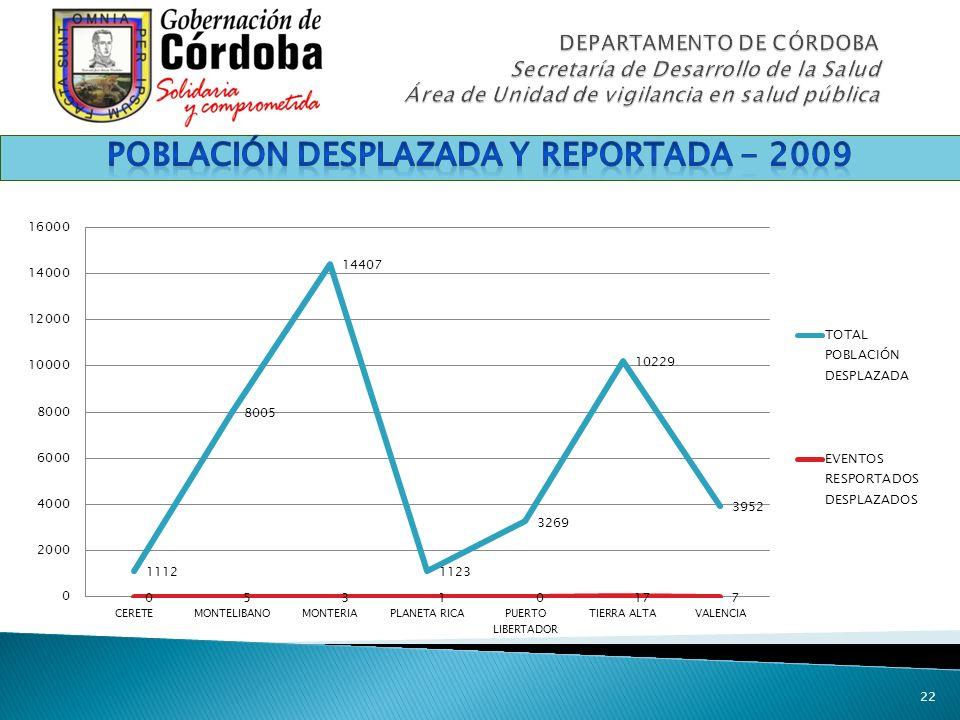 Población DESPLAZADA Y REPORTADA - 2009