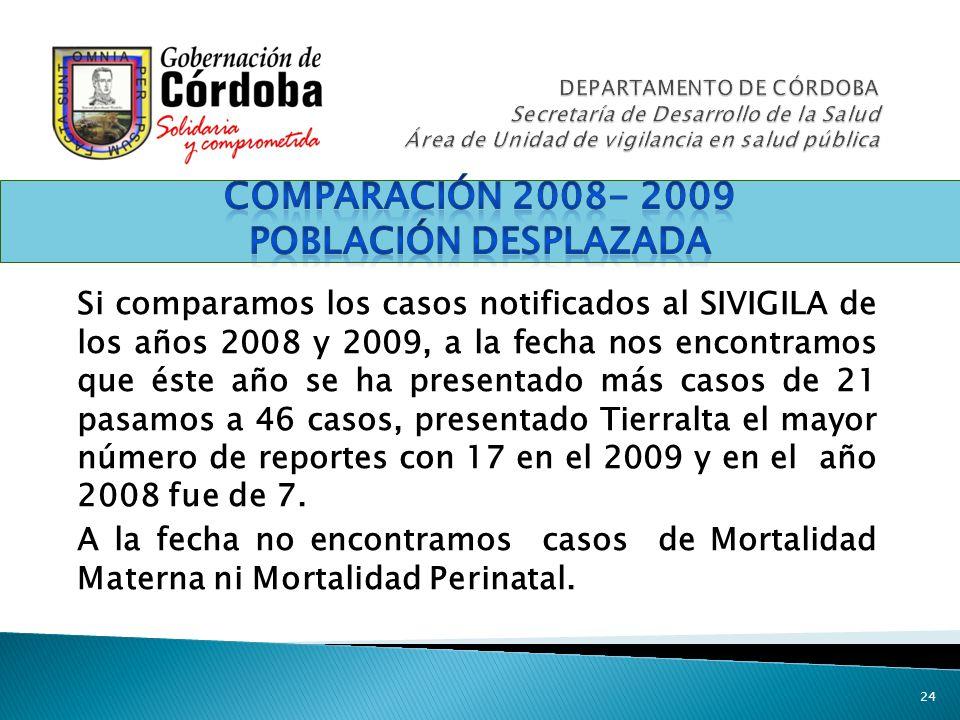 Comparación 2008- 2009 Población DESPLAZADA