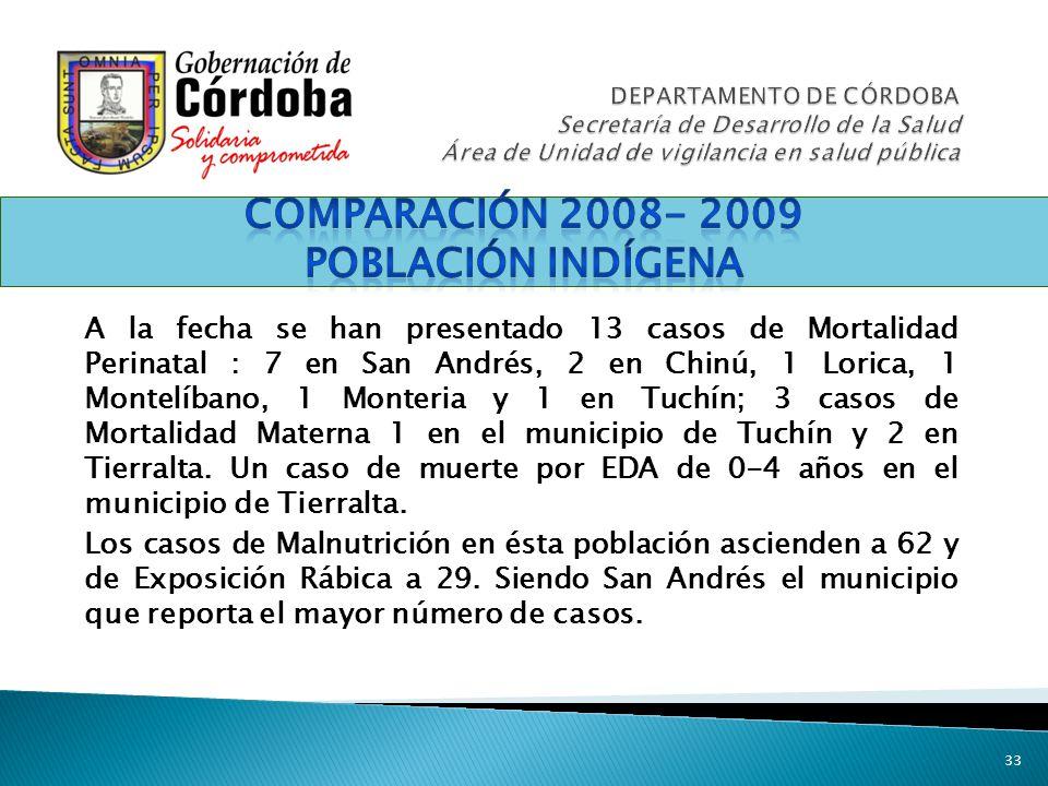 Comparación 2008- 2009 Población indígena