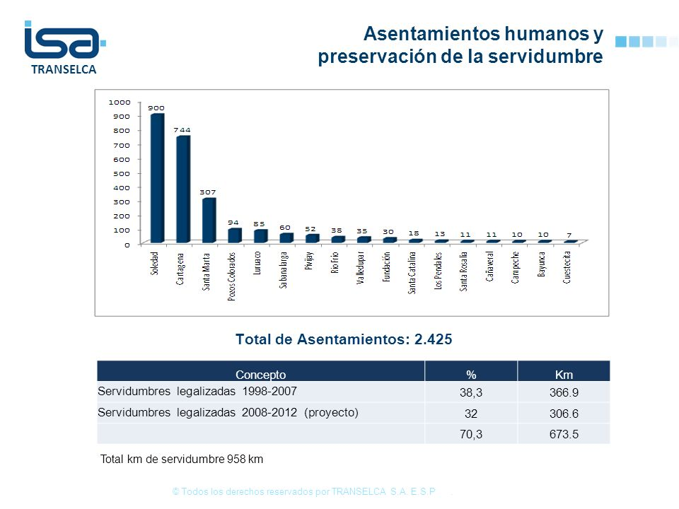 Total de Asentamientos: 2.425