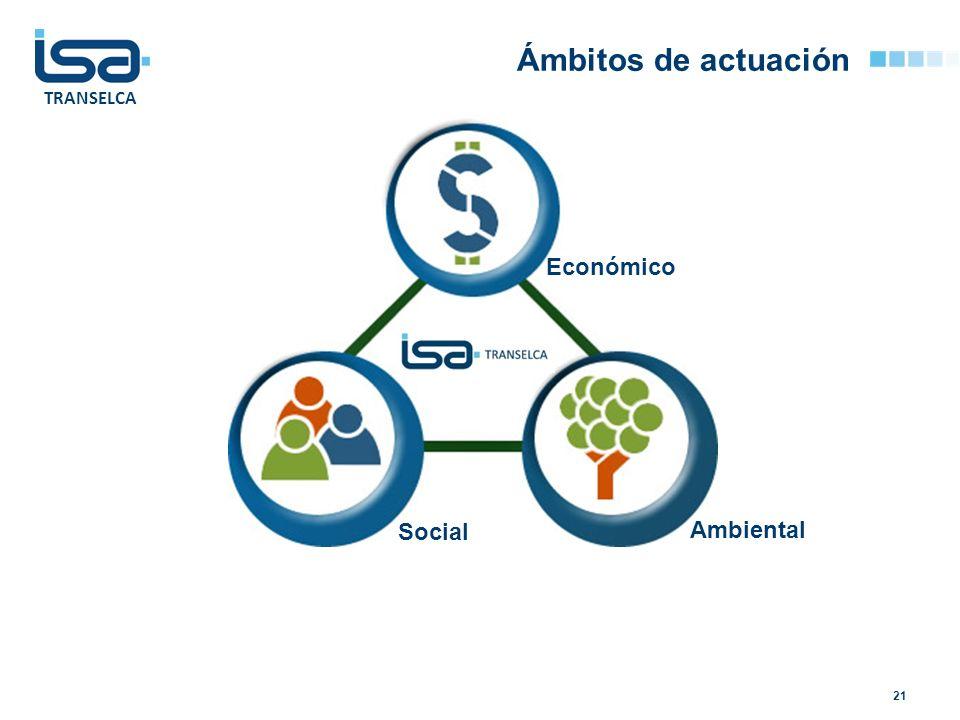 Ámbitos de actuación Económico Social Ambiental