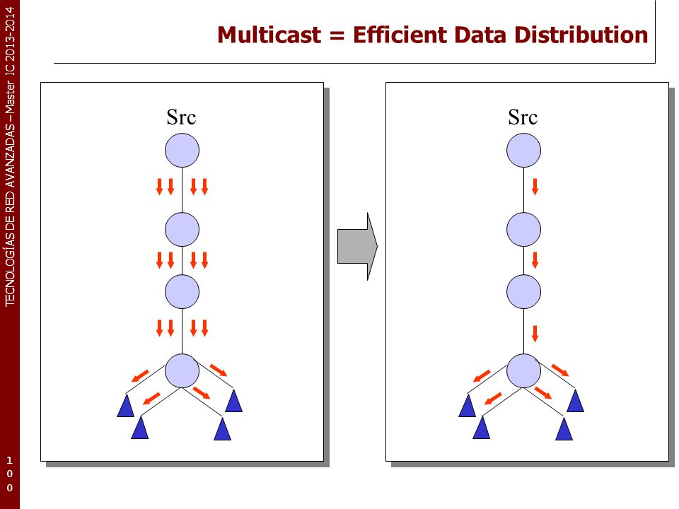 Multicast = Efficient Data Distribution