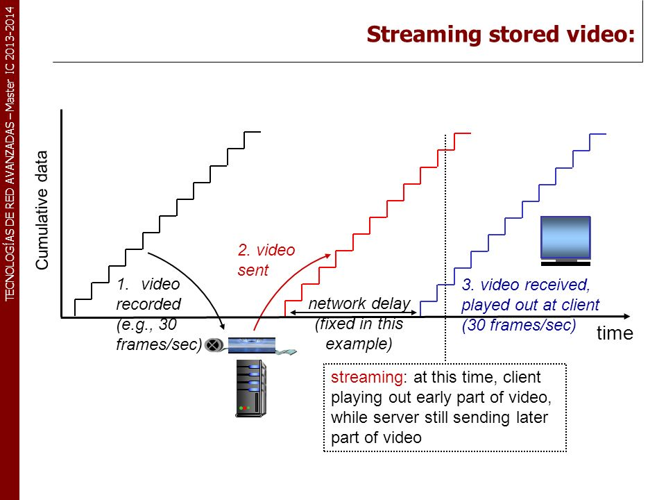 Streaming stored video: