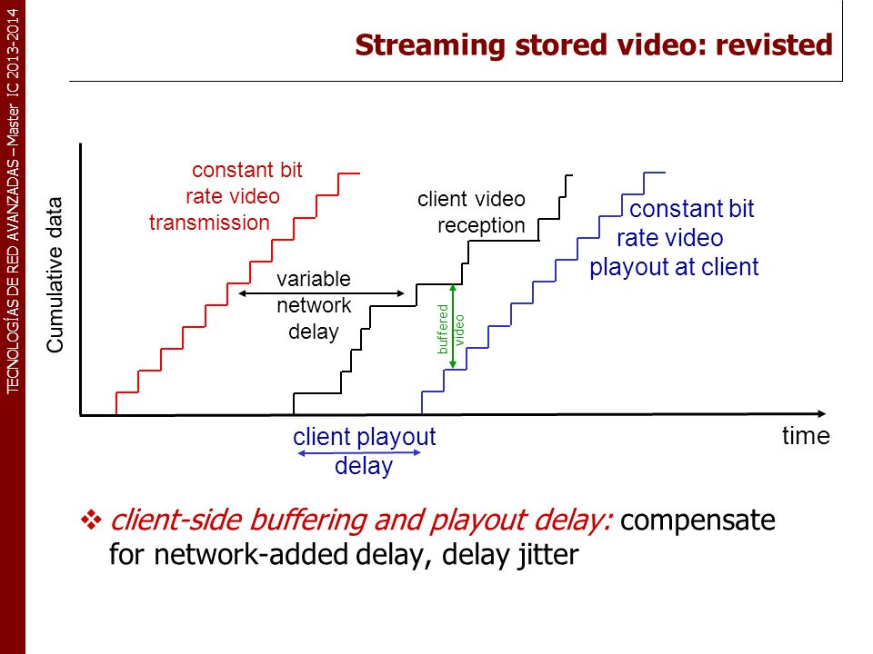 Streaming stored video: revisted