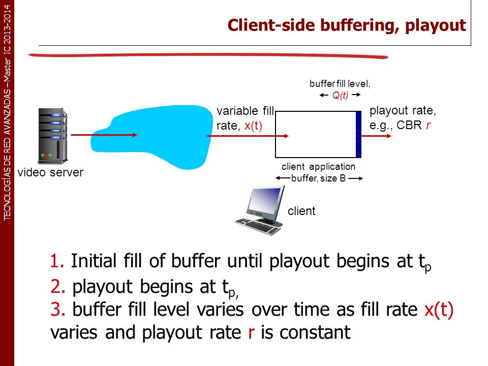 Client-side buffering, playout