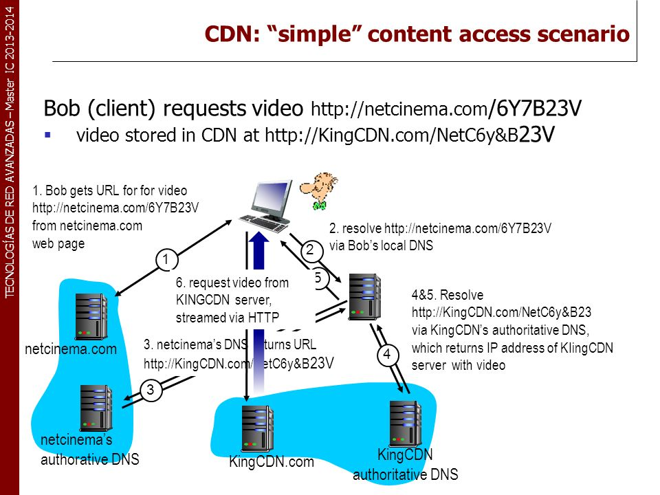 CDN: simple content access scenario