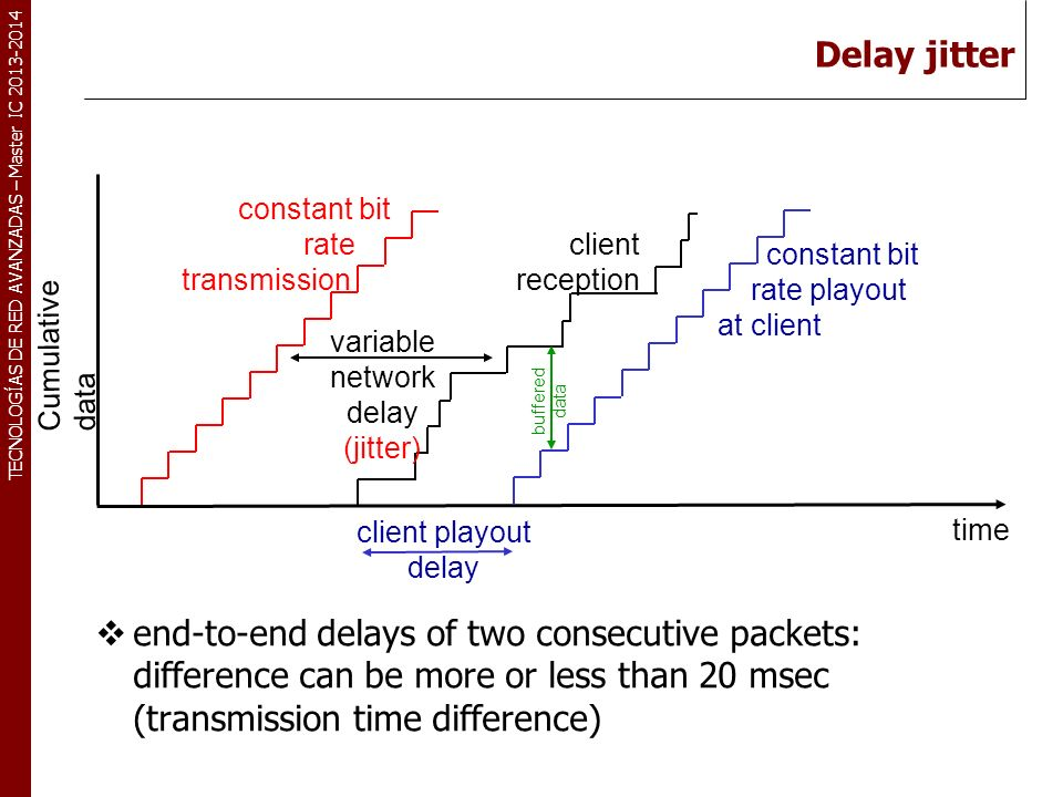 Delay jitter constant bit. rate. transmission. variable. network. delay. (jitter) client. reception.