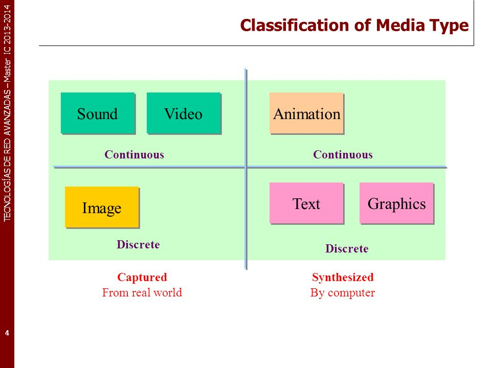 Classification of Media Type