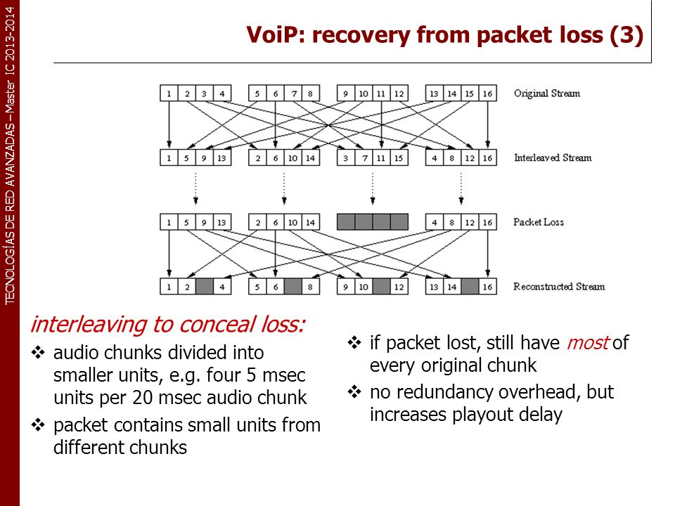 VoiP: recovery from packet loss (3)