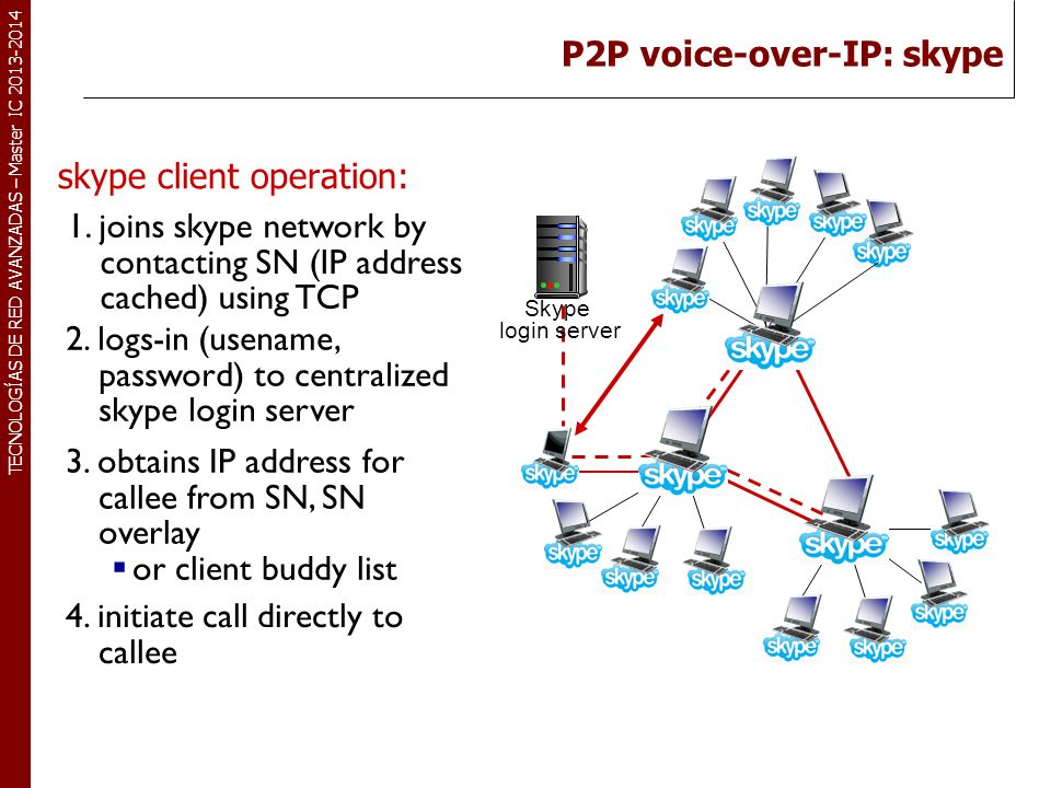 P2P voice-over-IP: skype