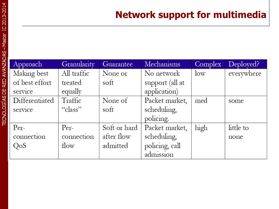 Network support for multimedia