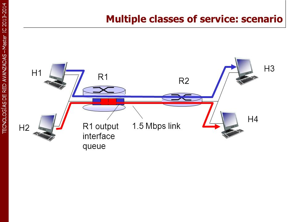 Multiple classes of service: scenario