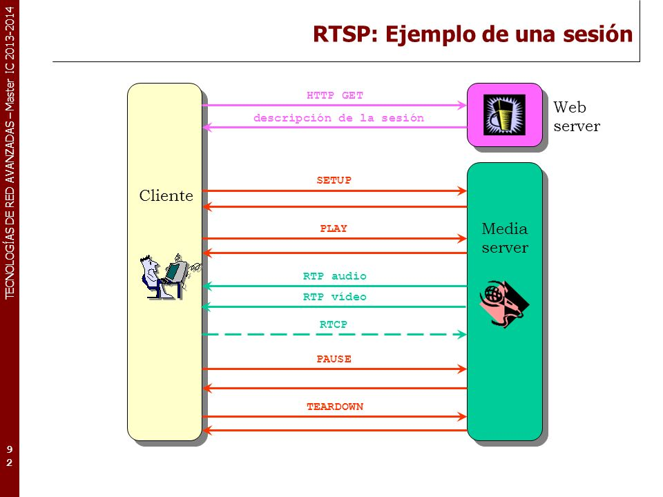 RTSP: Ejemplo de una sesión