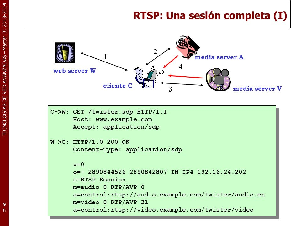 RTSP: Una sesión completa (I)