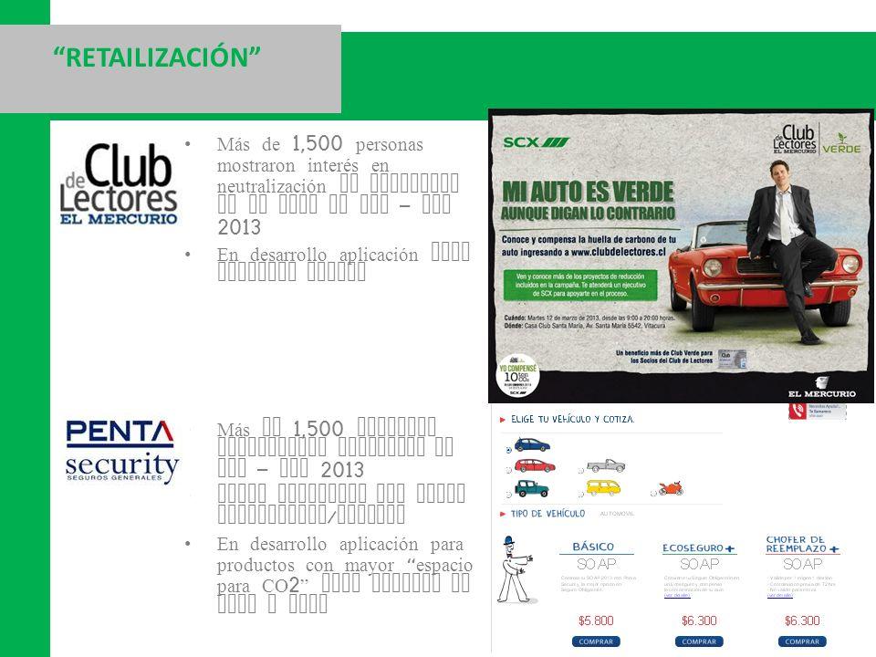 RETAILIZACIÓN Más de 1,500 personas mostraron interés en neutralización de emisiones de su auto en Feb – Mar 2013.
