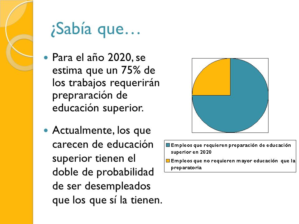 ¿Sabía que… Para el año 2020, se estima que un 75% de los trabajos requerirán prepraración de educación superior.