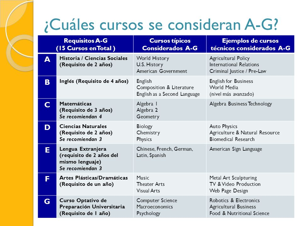 ¿Cuáles cursos se consideran A-G