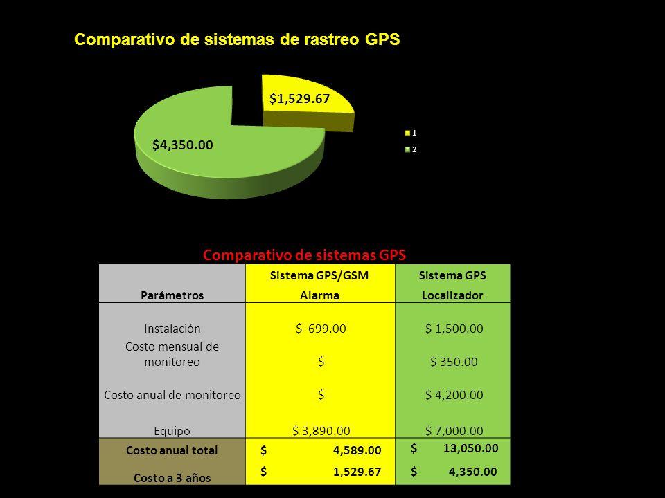 Comparativo de sistemas GPS