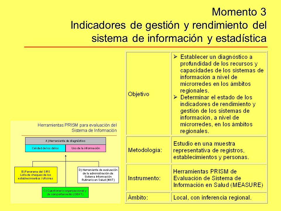 Momento 3 Indicadores de gestión y rendimiento del sistema de información y estadística