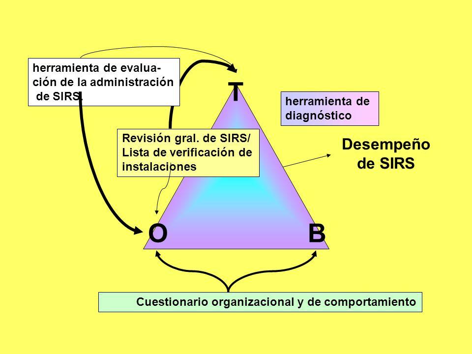 Cuestionario organizacional y de comportamiento