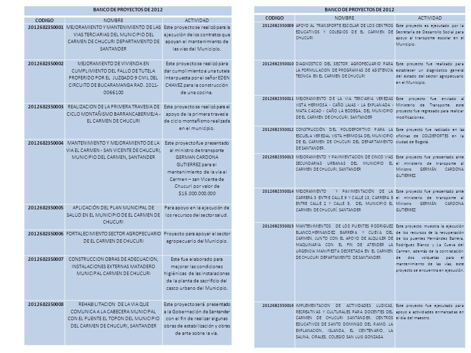 BANCO DE PROYECTOS DE 2012 CODIGO BANCO DE PROYECTOS DE 2012 CODIGO