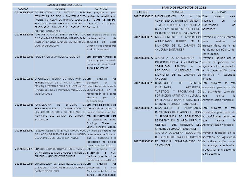 BANCO DE PROYECTOS DE 2012 CODIGO