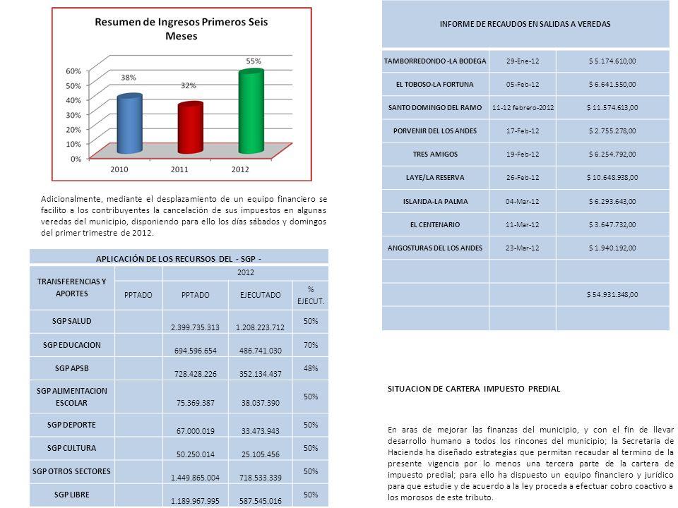 APLICACIÓN DE LOS RECURSOS DEL - SGP -