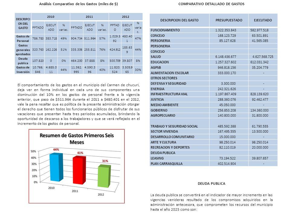 Análisis Comparativo de los Gastos (miles de $)