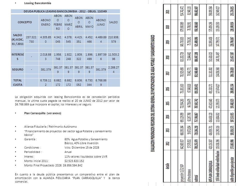 DEUDA PUBLICA LEASING BANCOLOMBIA - 2012 - OBLIG. 110349