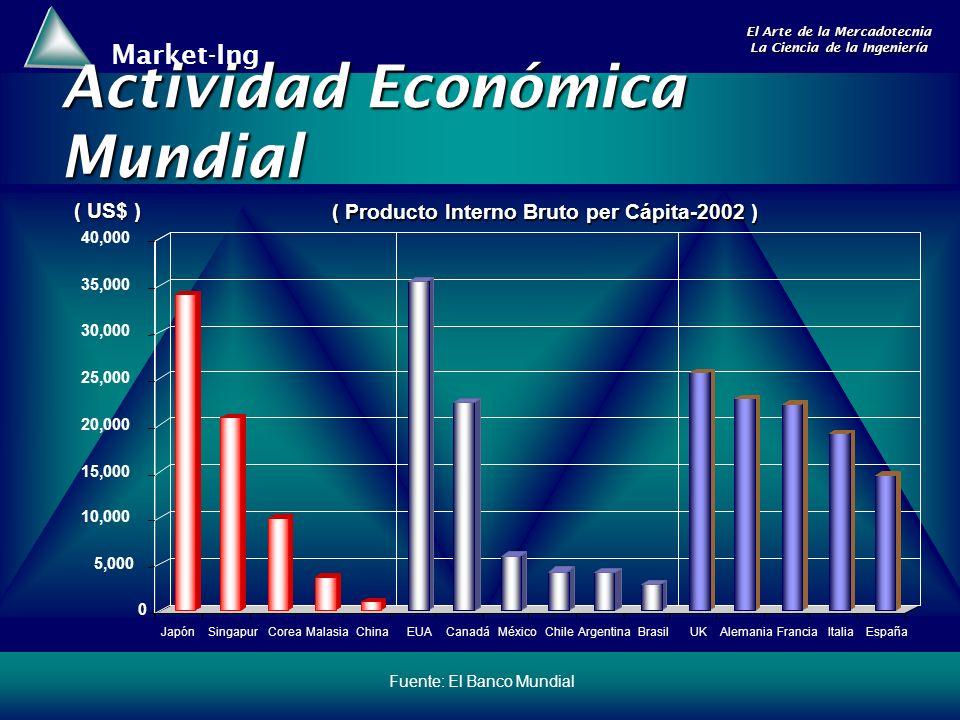 Actividad Económica Mundial