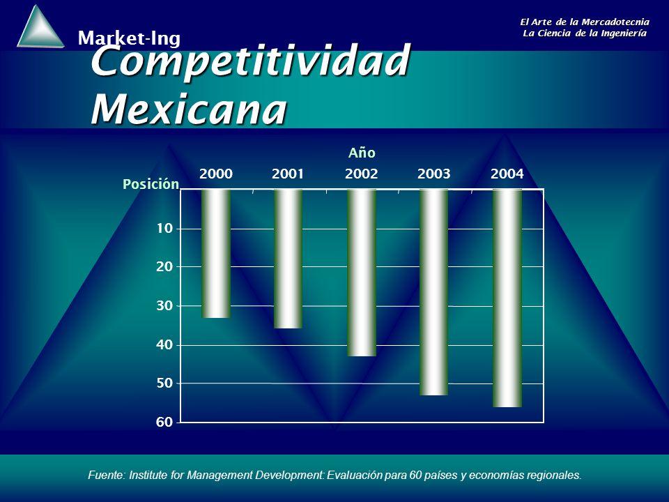 Competitividad Mexicana
