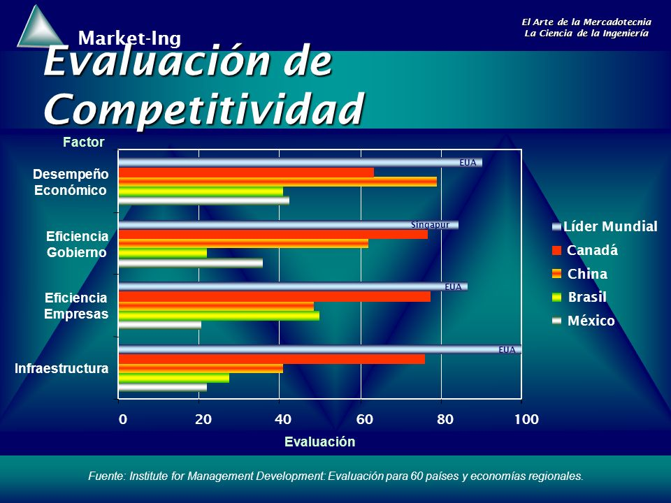 Evaluación de Competitividad