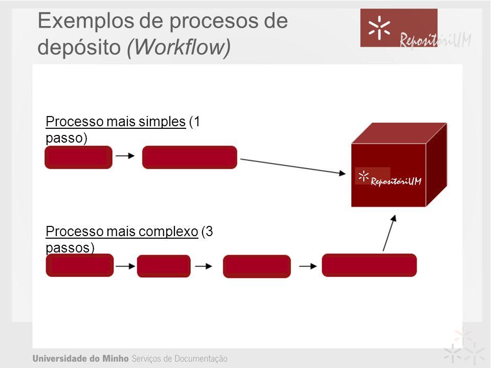Exemplos de procesos de depósito (Workflow)