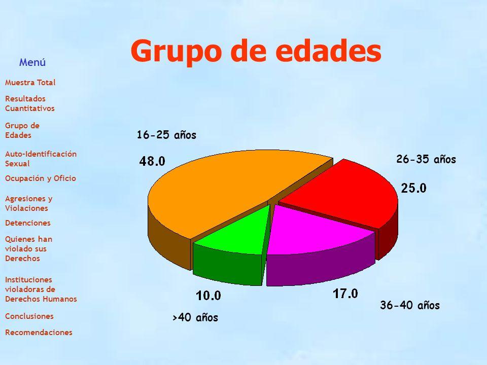 Grupo de edades Menú 16-25 años 26-35 años 36-40 años >40 años