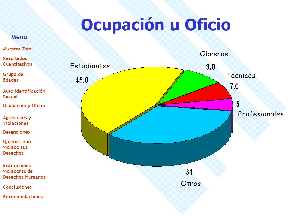 Ocupación u Oficio Obreros Estudiantes Técnicos Profesionales Otros